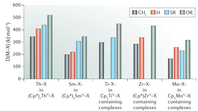 nature reviews chemistry impact factor