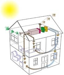 high velocity heating and cooling systems reviews