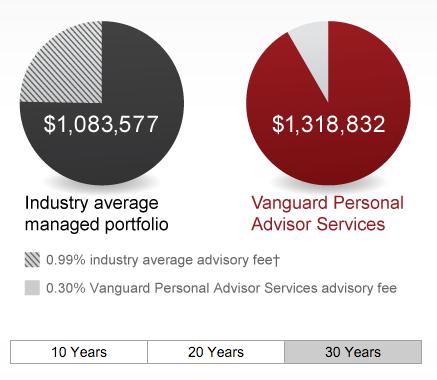 vanguard personal advisor services review 2017